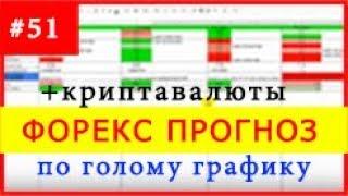 №51 / 6 ноября (Форекс прогноз + Криптовалюта + Акции) - Без индикаторов, по голому графику!