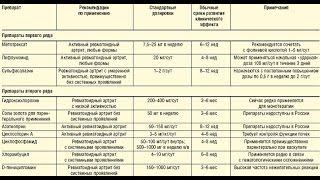 видео Медикаментозное лечение подагры, препараты