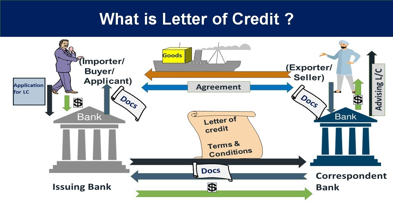 letter of credit explained in hindi letter of credit definition in hindi caiib video lectures