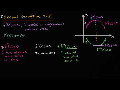 Second derivative test | Using derivatives to analyze functions | AP Calculus AB | Khan Academy