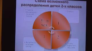 Организация процесса обучения детей с РАС 3ч IX МЕЖДУНАРОДНАЯ НАУЧНО ПРАКТИЧЕСКАЯ КОНФЕРЕНЦИЯ