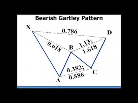 Harmonic Patterns - Gartley Pattern Introduction By Scott Carney