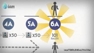 Enagic Compensation Plan Video
