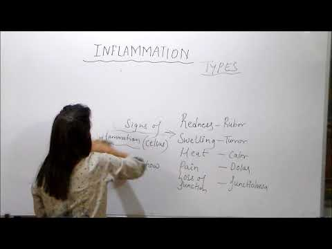 Inflammation,sign,symptom by Dr Prerna Shrivastava Career Hub medical institute BHOPAL