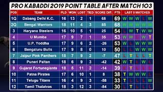 Pro kabaddi 2019 POINT TABLE 22 September after Match 103