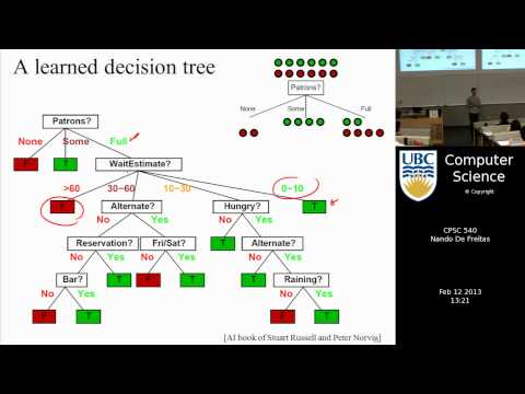 Learning Machines Machine Learning Decision
