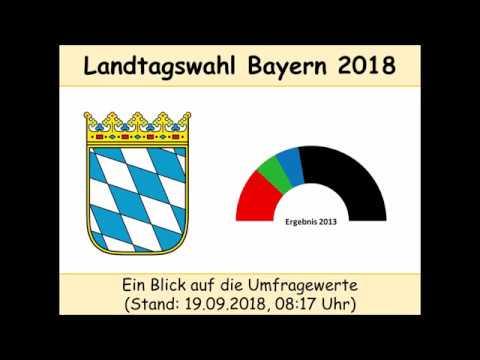 Landtagswahl Bayern 2018 - Umfragen, Stand 19.09.2018 (Markus Söder | CSU)