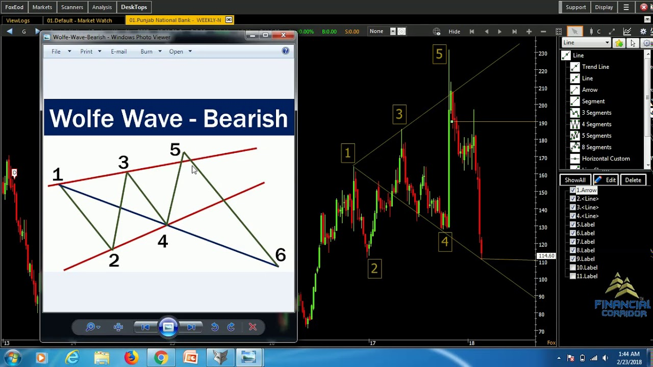 Stock Market Course in Delhi, Technical Analysis Course, Share
