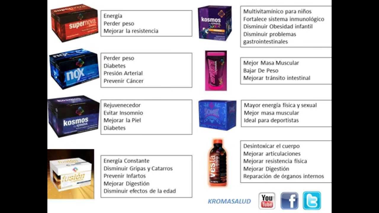 Los 8 productos kromasol 2015 youtube - Todos los productos de ikea ...