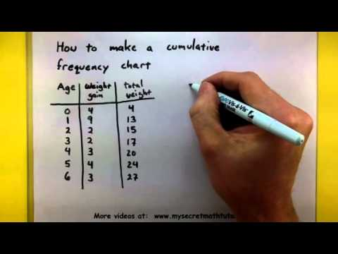 how to work out the cumulative frequency table