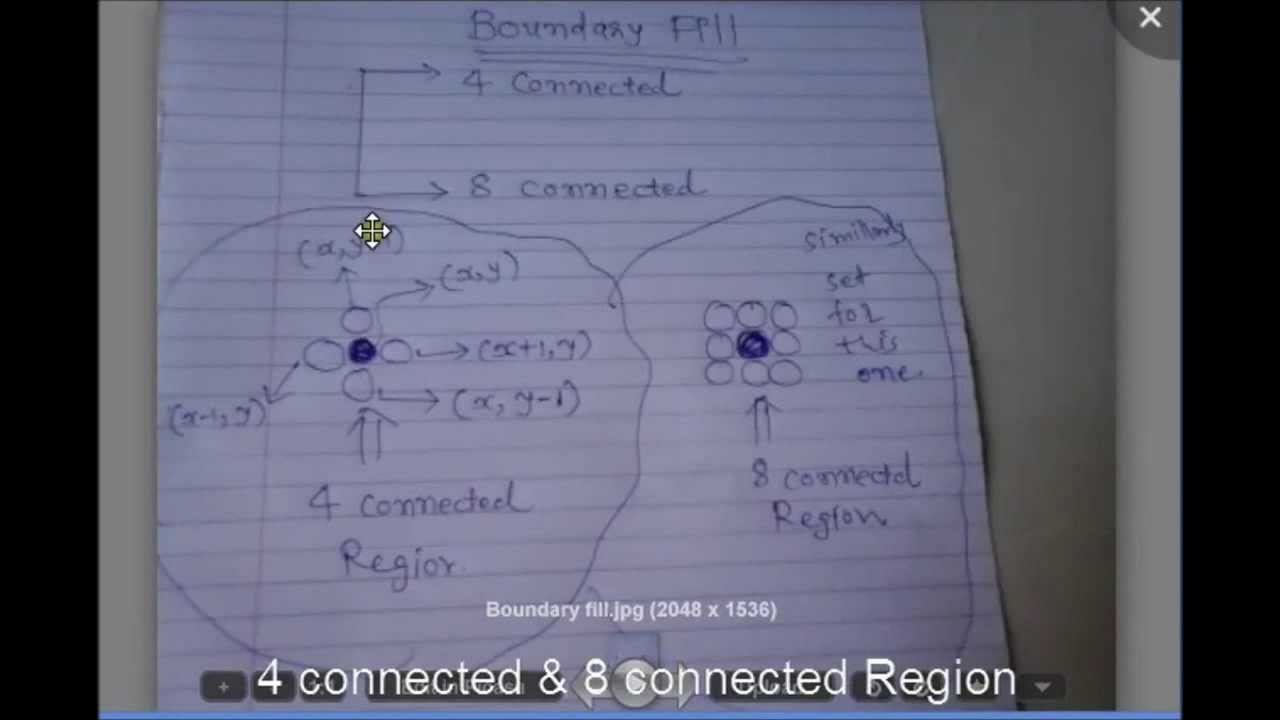 Bresenham Line Drawing Algorithm In C For All Slopes : Boundary fill algorithm with example in c youtube