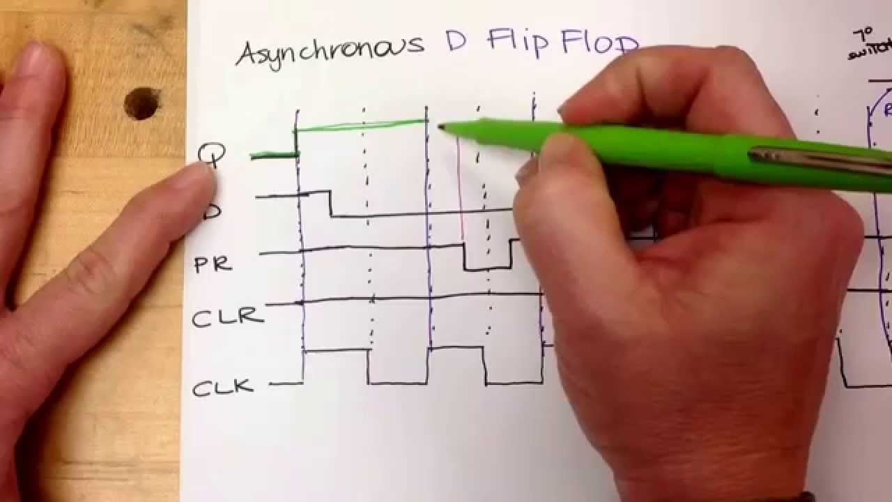 timing diagram for an asynchronous d flip flop youtube rh youtube com