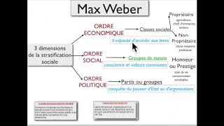 REVISION STRATIFICATION SOCIALE 2