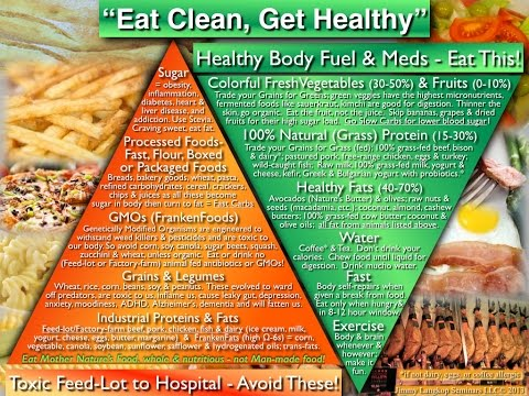 """You Are What Your Food Ate"" - Part 2 - Eat Clean, Get Healthy"