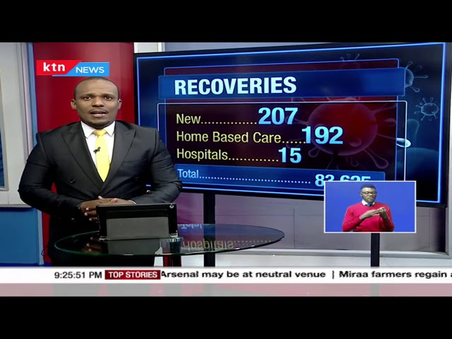 Kenya records 141 new COVID-19 cases in the last 24 hours