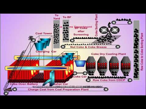 Making Of Coke Oven Gas From Coke _ Coal Chemical Plant