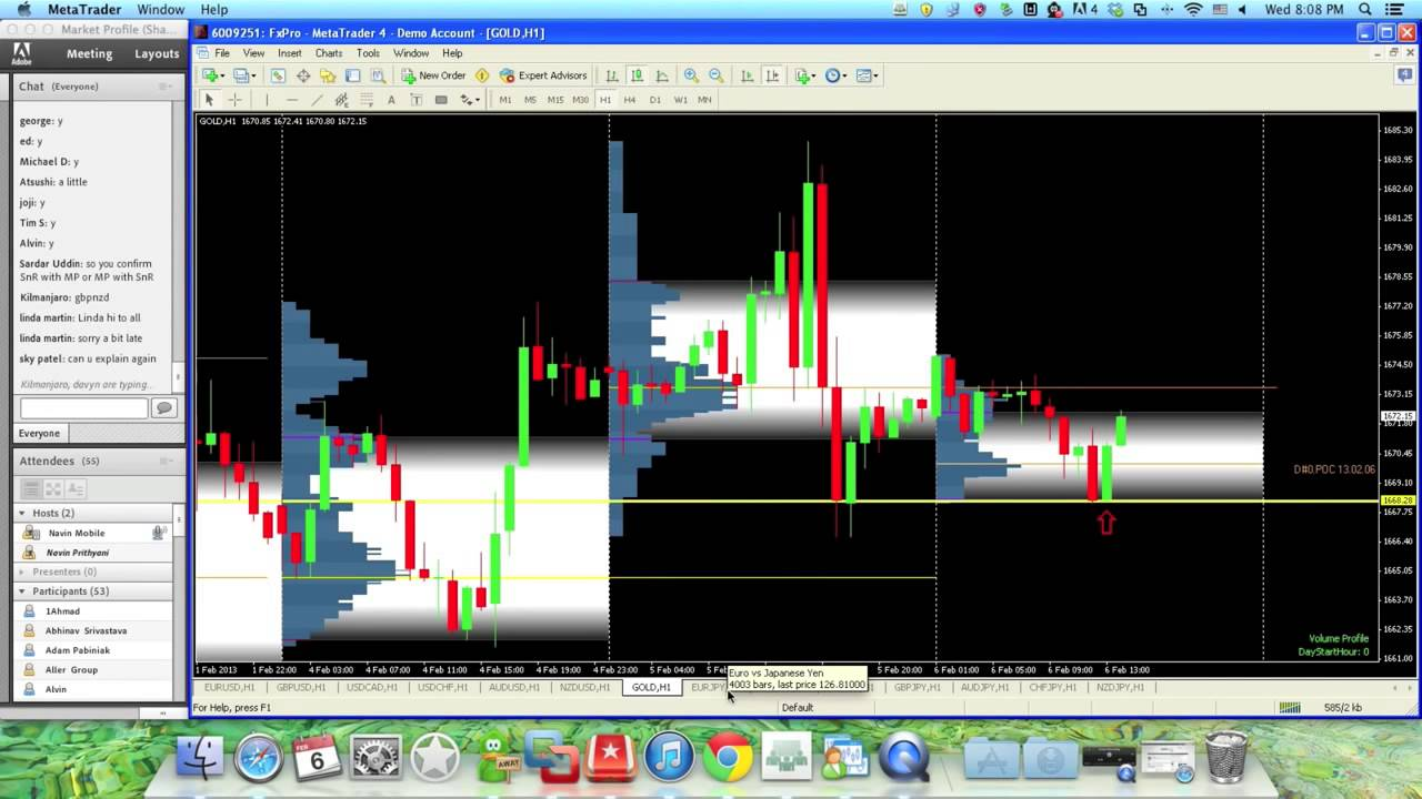 Market profile forex factory
