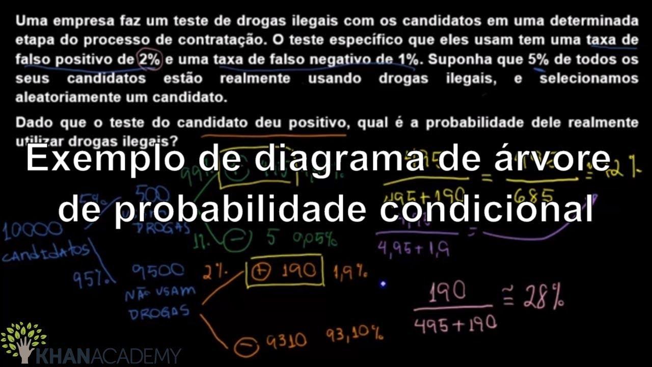 Exemplo de diagrama de rvore de probabilidade condicional exemplo de diagrama de rvore de probabilidade condicional matematica khan academy ccuart Choice Image