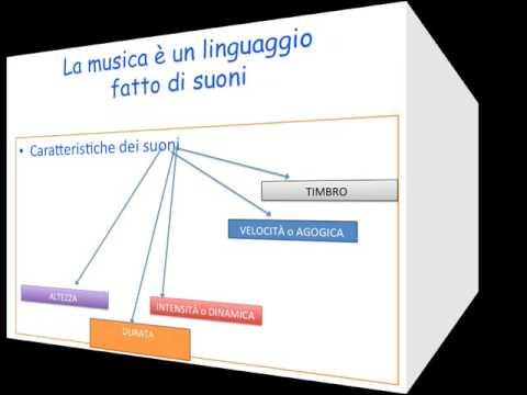 Musica come linguaggio