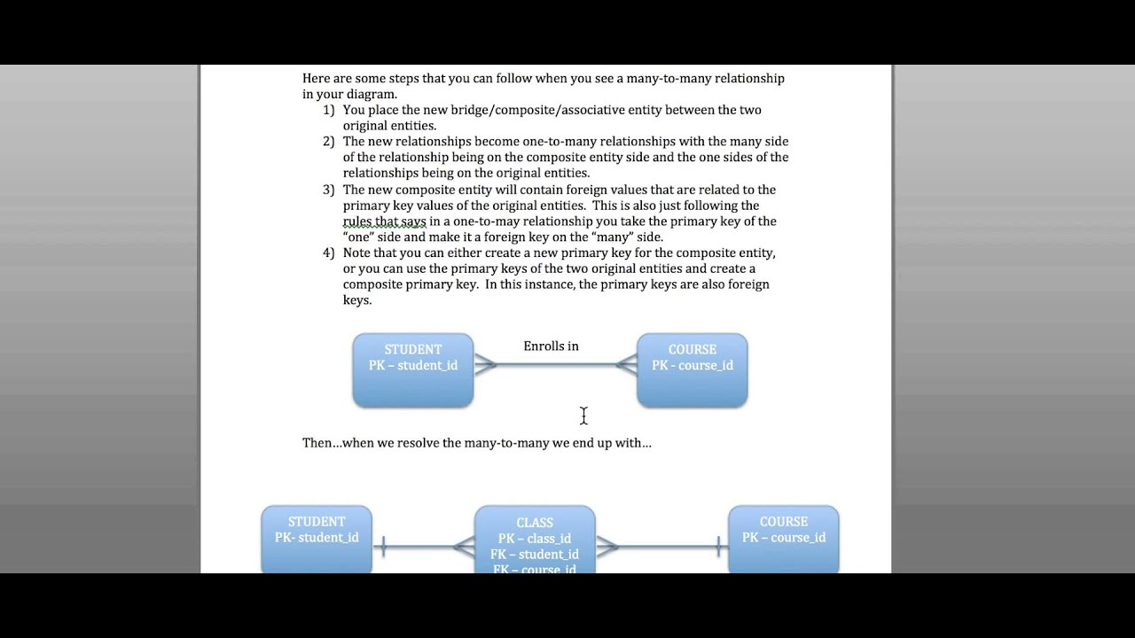 erd entity relationship diagram examples eukaryotic plant cell labeled and business rules - youtube