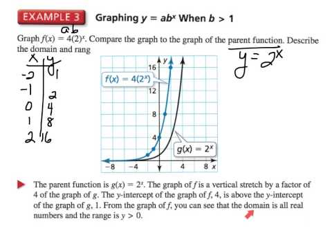 7th TAP - Exponential Functions