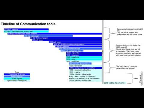 Timeline Of Communication Technology | Wikipedia Audio Article