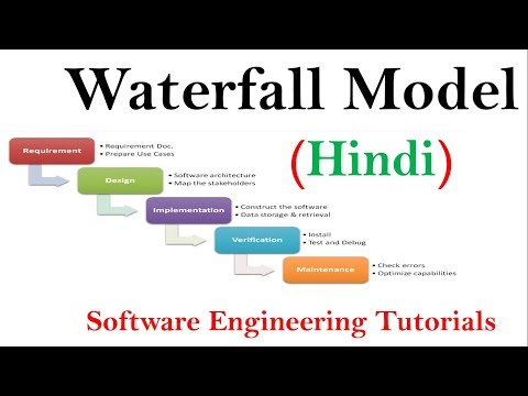 Waterfall Model in Soft Development Life Cycle in Hindi | Software Engineering tutorials