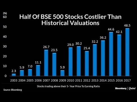 Chart Of The Day: Indian Stocks Above Historical Valuations