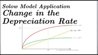 A Change in the Rate of Depreciation (delta) - Solow Model Application Part 3 of 4
