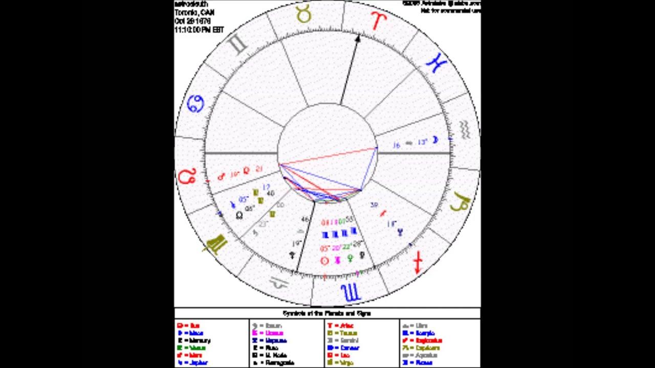 Love Shyness Astrosleuths Natal Chart Examination Youtube