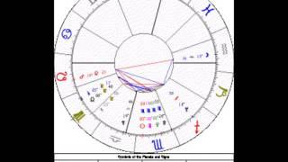 Love-shyness: astrosleuth's Natal Chart Examination