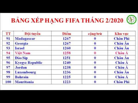 Việt Nam đứng đầu đong Nam A Bảng Xếp Hạng Fifa 2 2020 Youtube