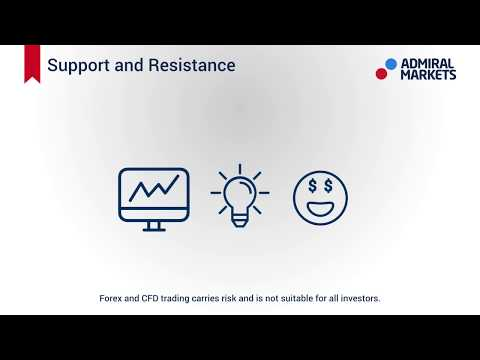 What are support and resistance indicators? How do you use them?