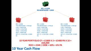 Property Investment UK - Why invest in property Part 2