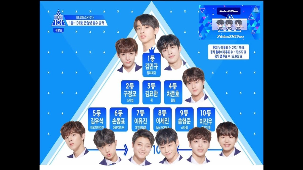 TOP 10 TRAINEES IN PRODUCE X101 EP1