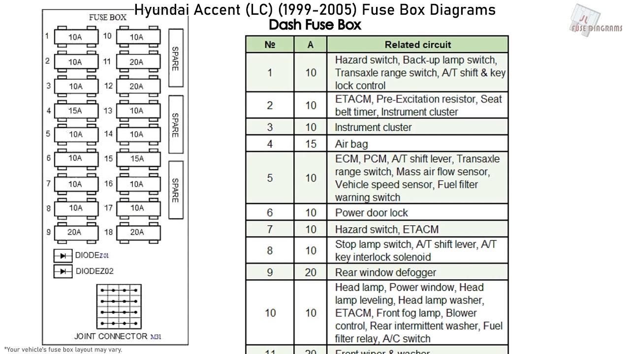 Hyundai Accent  1999-2005  Fuse Box Diagrams
