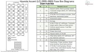 Hyundai Accent (1999-2005) Fuse Box Diagrams - YouTube | 2005 Hyundai Accent Fuse Box |  | YouTube