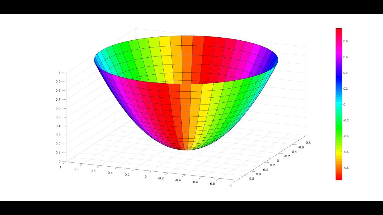 3D Plot with colorbar hsv in MATLAB