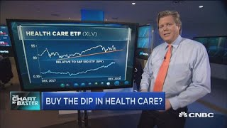 Chartmaster Carter Worth says health care sell-off is a buying opportunity