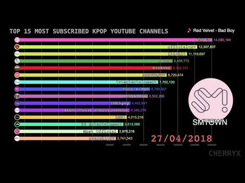 Top 15 Most Subscribed KPOP Youtube Channels (2016-2019) [Data Visualization]