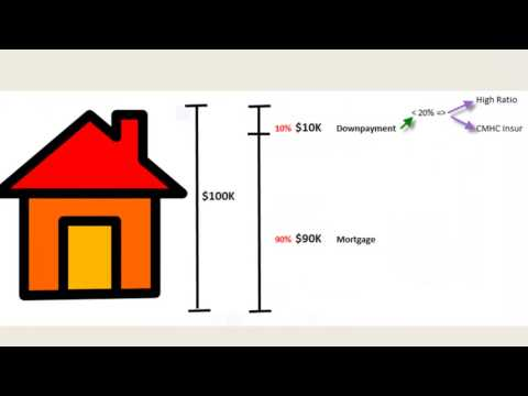 Mortgage 101 A Descriptive Explanation Of Mortgages