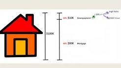 Mortgage 101 A Descriptive Explanation of Mortgages