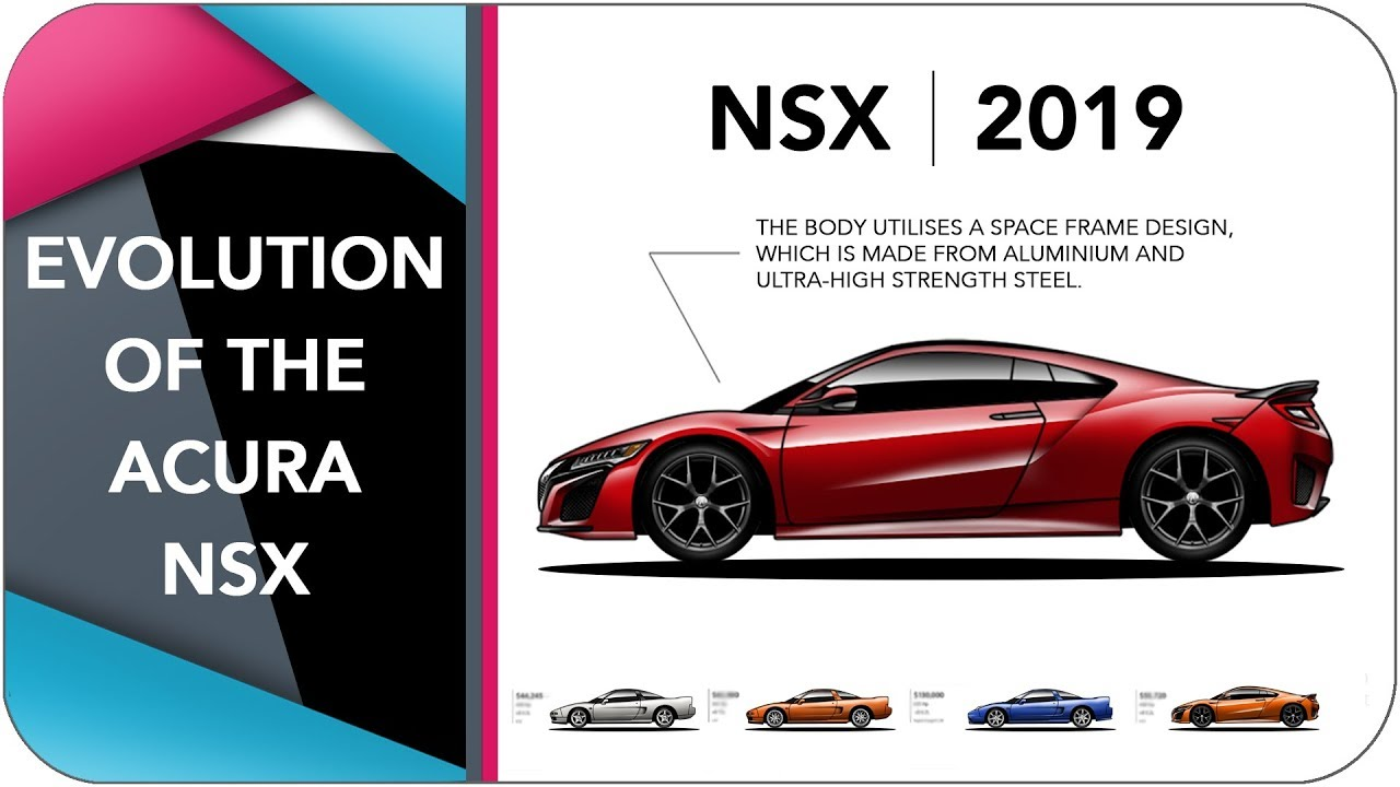 Evolution Of The Honda/Acura NSX