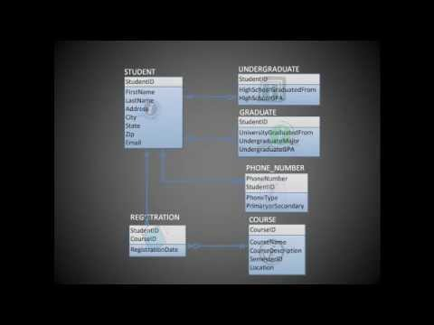 Entity Relationship Diagram Erd Training Video Youtube