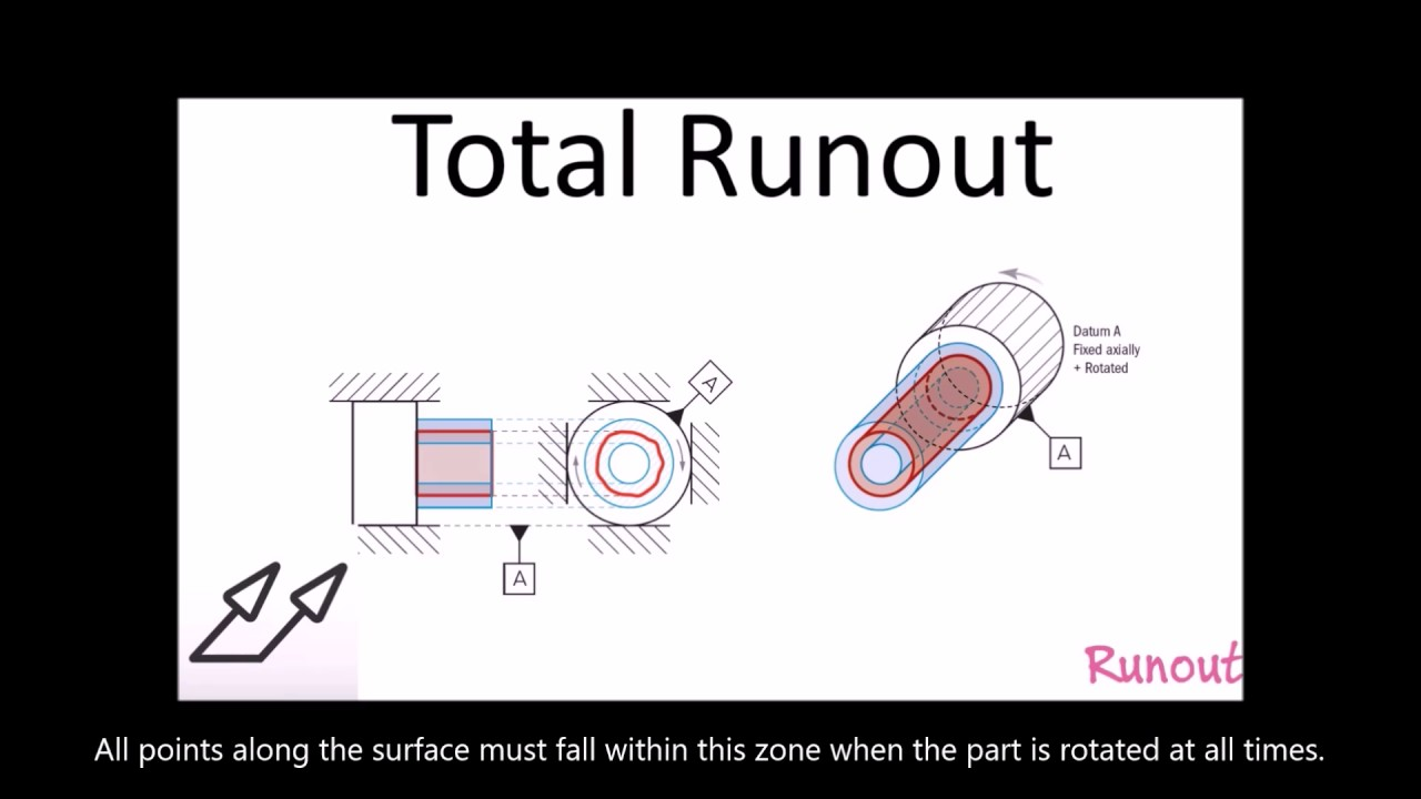 Total Runout Youtube