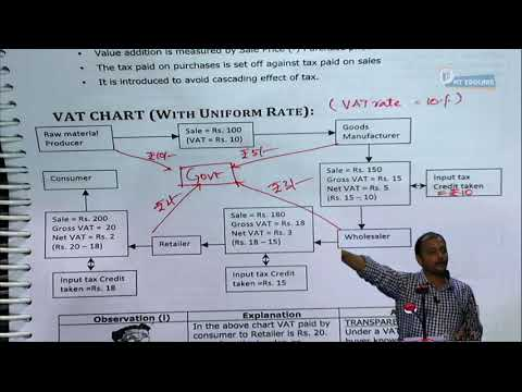 01 Value Added Tax Lecture 1