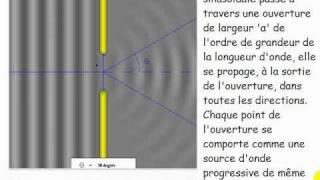 Cours Ts Onde Resume Ch2 Onde Mecanique Progessive Periodique