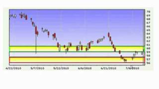 Simple forex trading momentum strategy (MUST watch to make money online in currency trading)