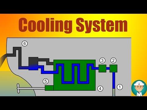 Diesel Engine Cooling System