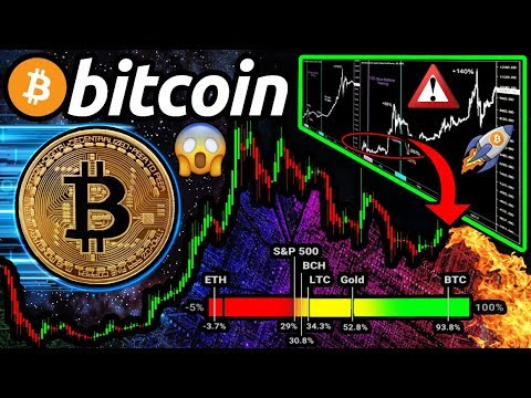 BITCOIN HEATING UP!!?… Or BACK To $7.5k? What To REALISTICALLY Expect THIS Halving